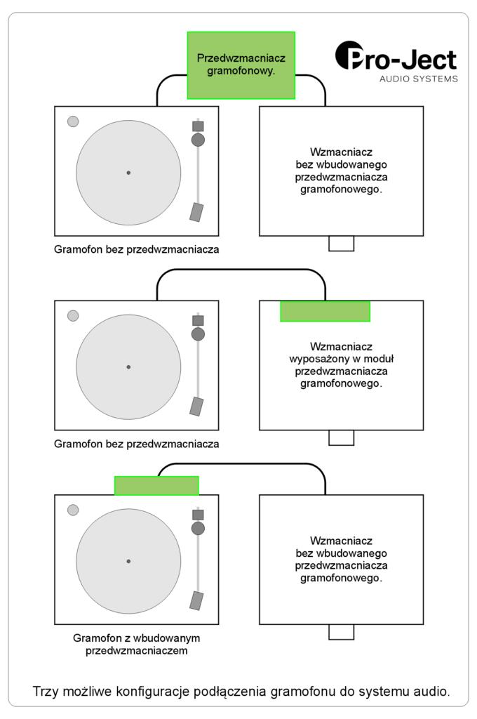 Akademia Analogu – instalacja gramofonu – to jest proste!, Denon Store